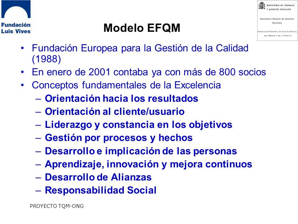 Modelo EFQM Fundación Europea para la Gestión de la Calidad (1988)