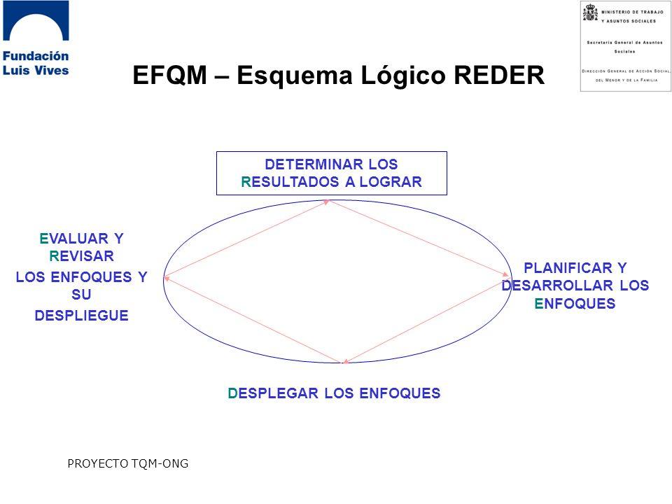 EFQM – Esquema Lógico REDER
