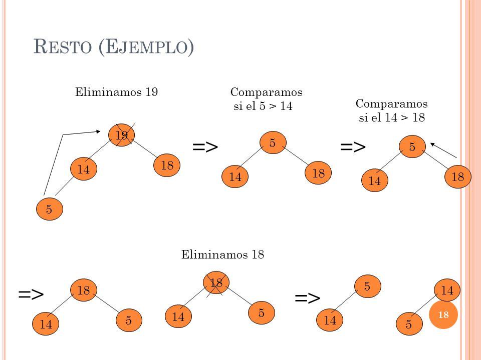 => => => => Resto (Ejemplo) Eliminamos 19 Comparamos