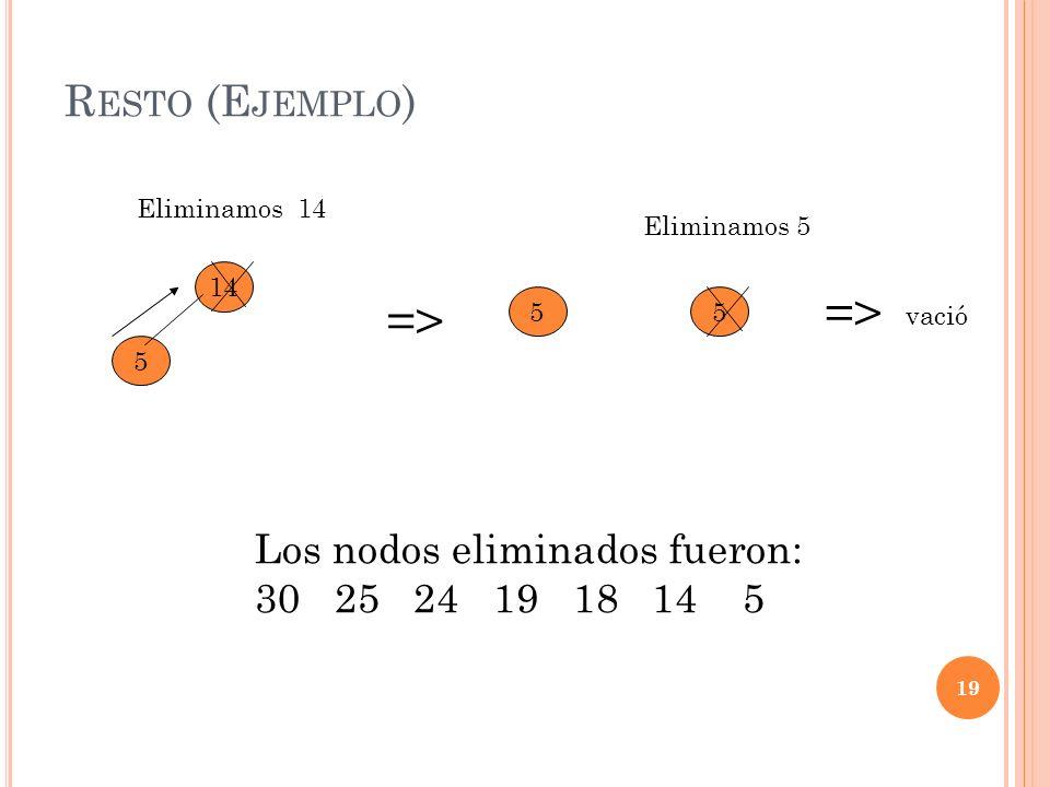 => => Resto (Ejemplo) Los nodos eliminados fueron: