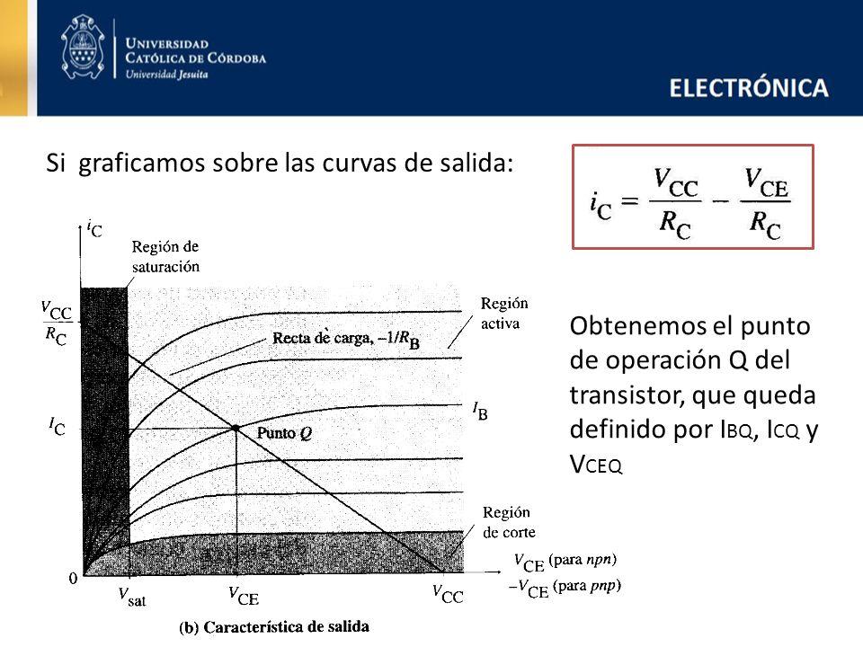 Si graficamos sobre las curvas de salida: