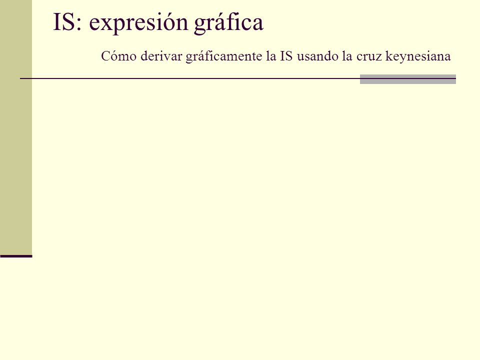 IS: expresión gráfica Cómo derivar gráficamente la IS usando la cruz keynesiana
