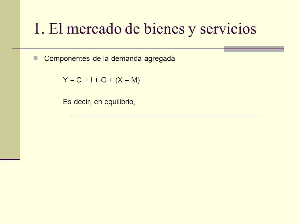 1. El mercado de bienes y servicios