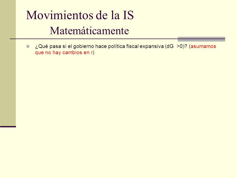 Movimientos de la IS Matemáticamente