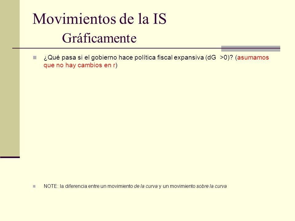 Movimientos de la IS Gráficamente