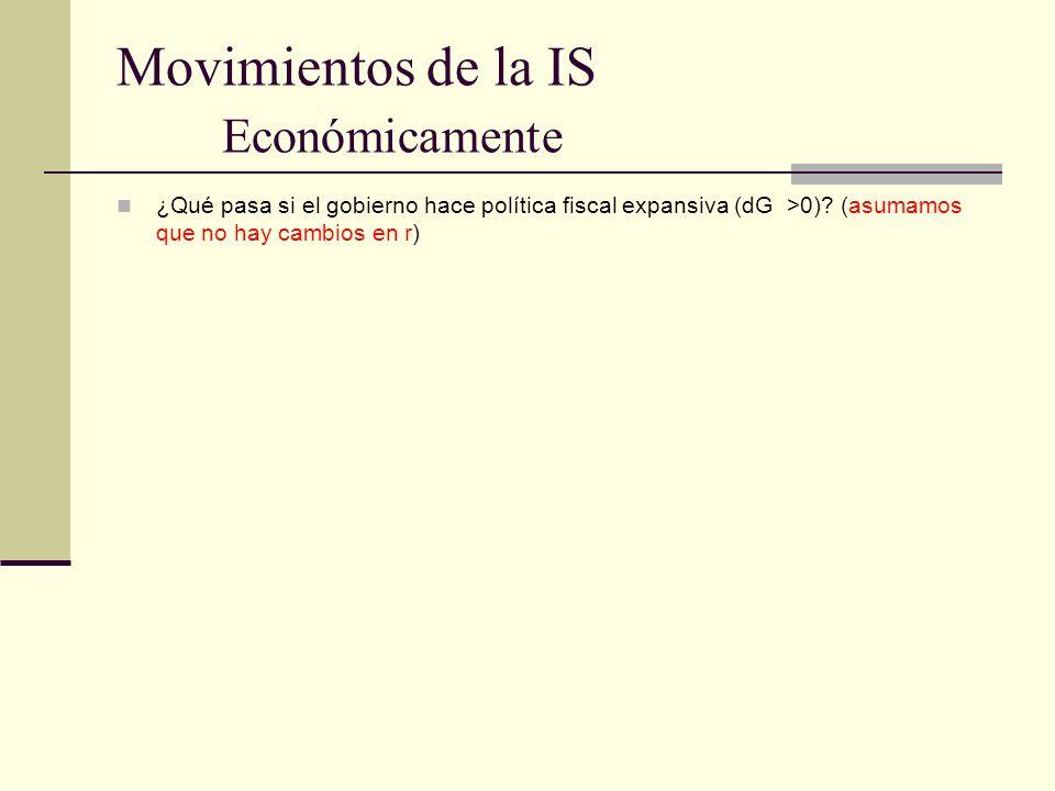 Movimientos de la IS Económicamente