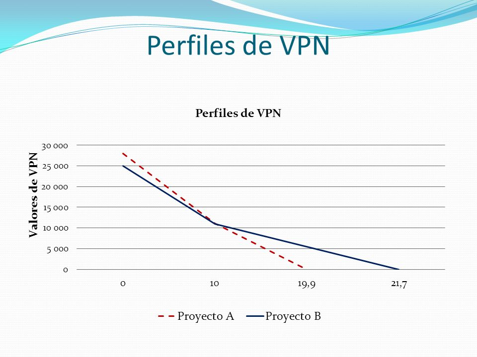 Perfiles de VPN