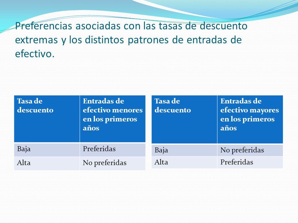 Preferencias asociadas con las tasas de descuento extremas y los distintos patrones de entradas de efectivo.