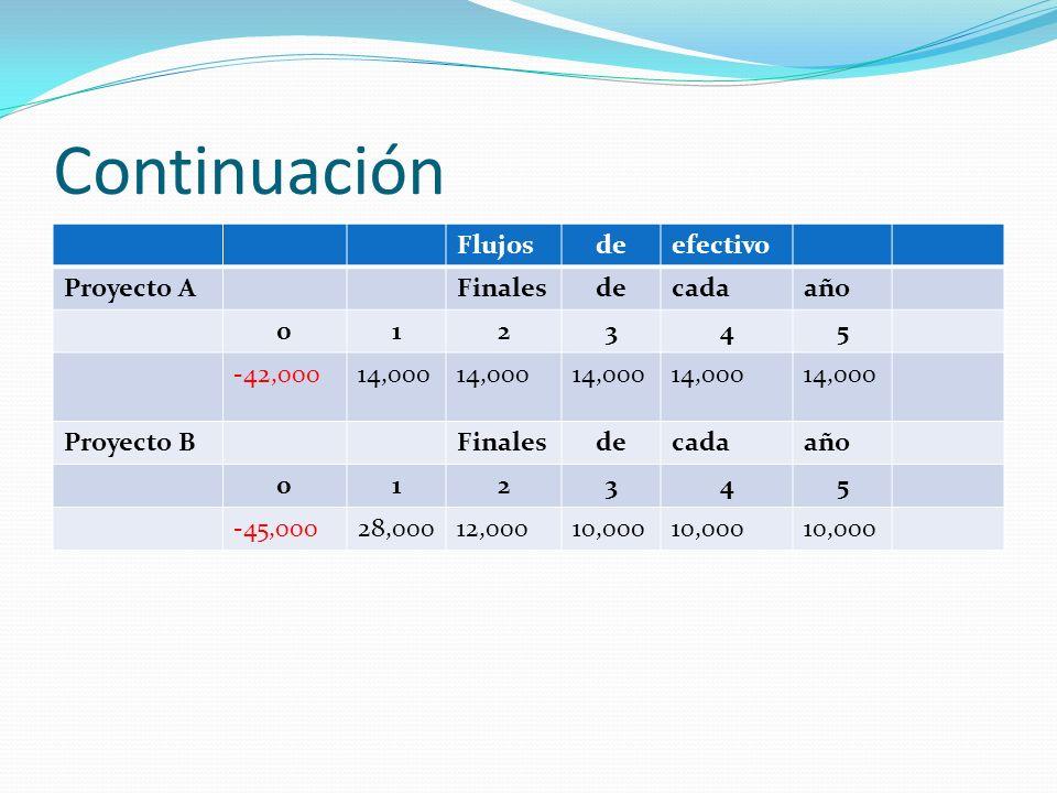 Continuación Flujos de efectivo Proyecto A Finales cada año 1 2 3 4 5
