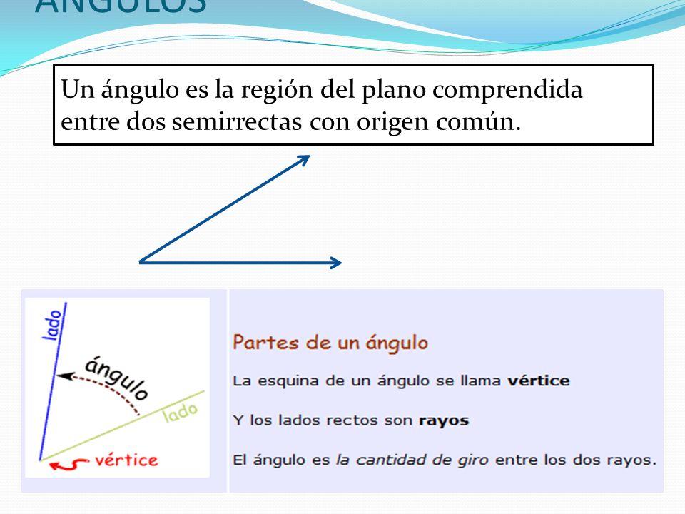 ANGULOS Un ángulo es la región del plano comprendida entre dos semirrectas con origen común. .