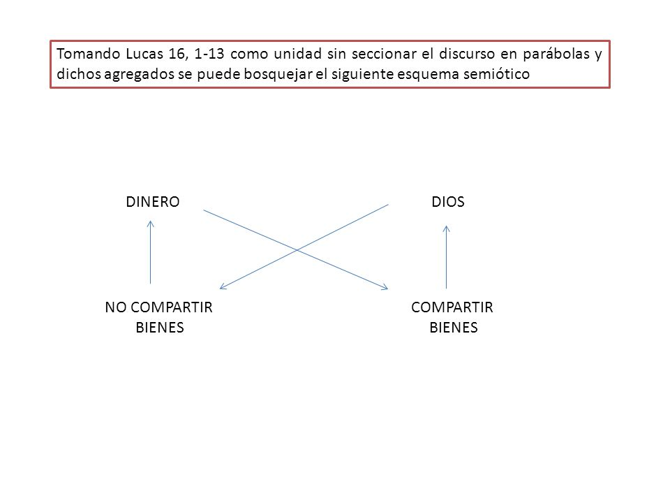 Tomando Lucas 16, 1-13 como unidad sin seccionar el discurso en parábolas y dichos agregados se puede bosquejar el siguiente esquema semiótico