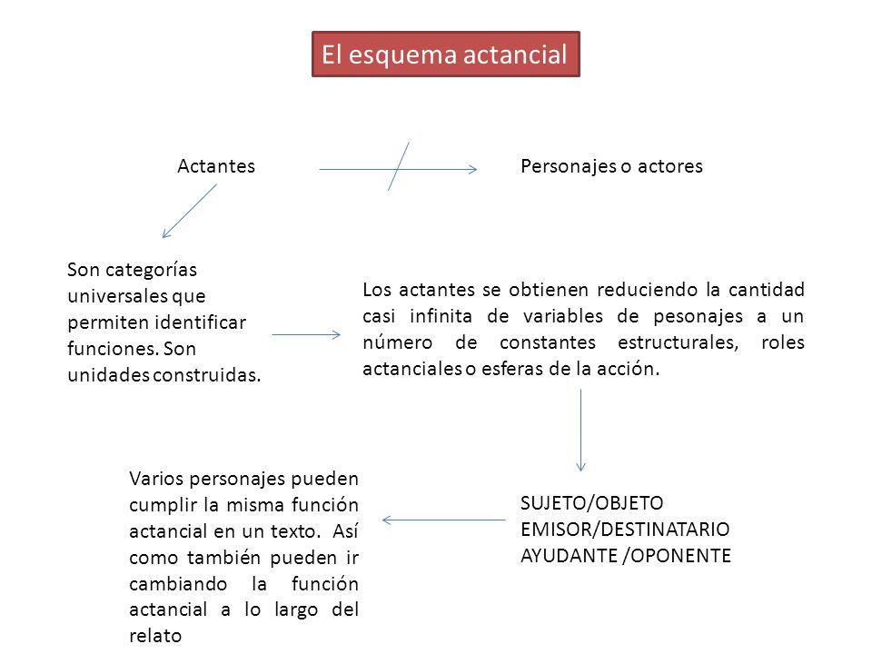 El esquema actancial Actantes Personajes o actores