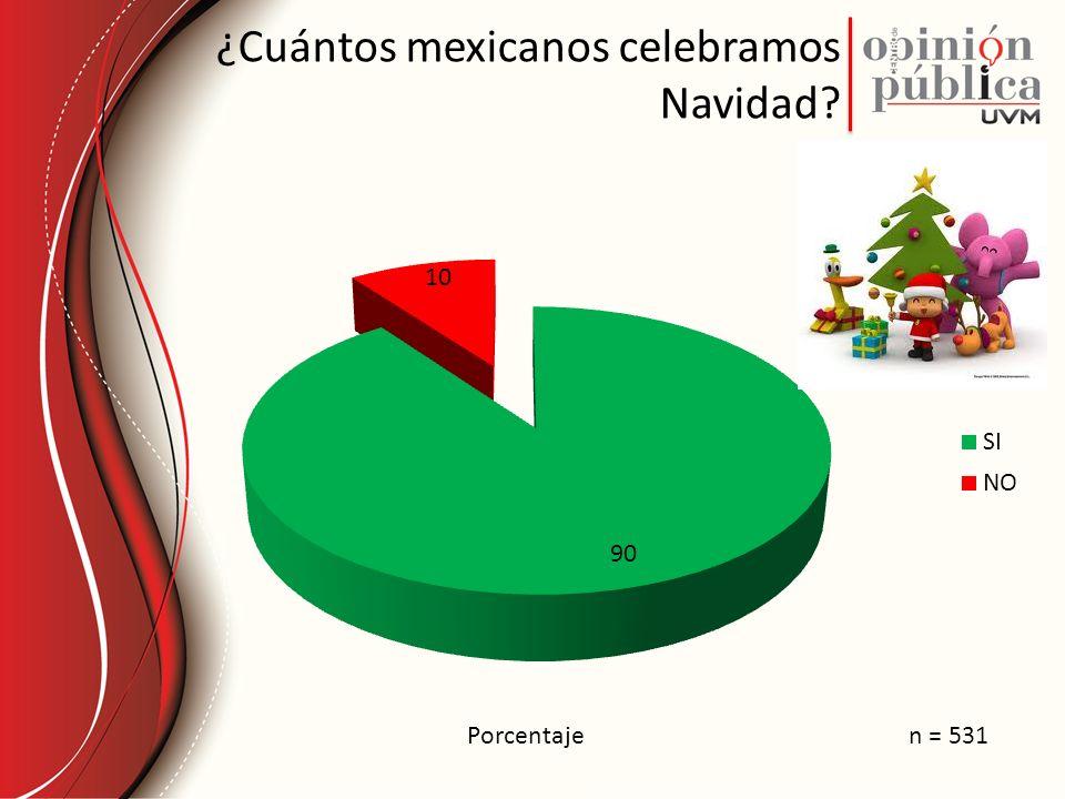 ¿Cuántos mexicanos celebramos Navidad