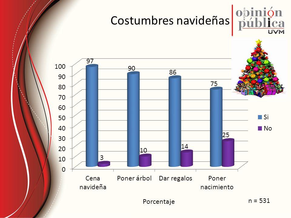 Costumbres navideñas Porcentaje n = 531