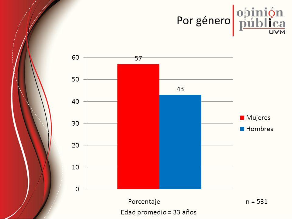 Por género Porcentaje n = 531 Edad promedio = 33 años