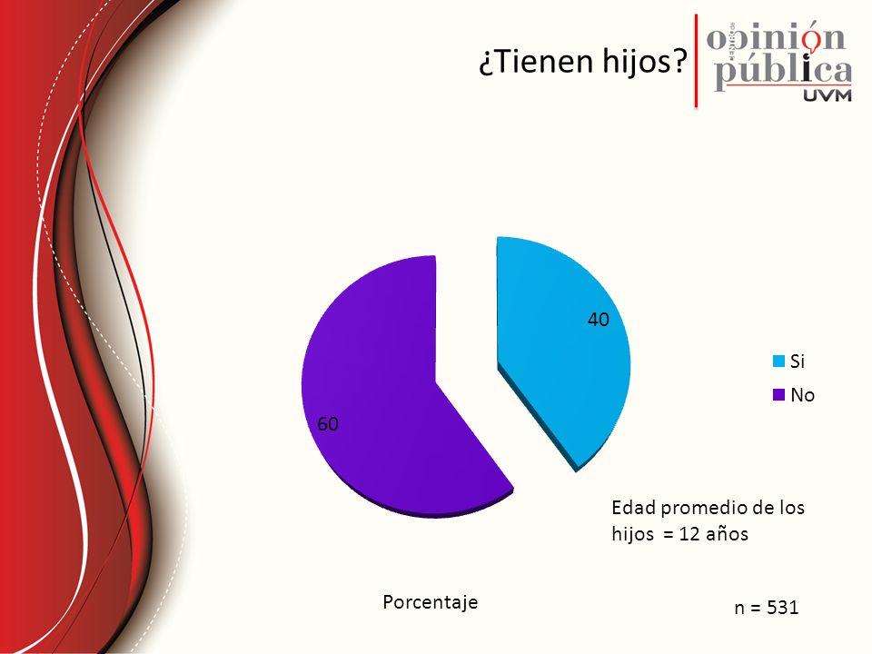 ¿Tienen hijos Porcentaje n = 531