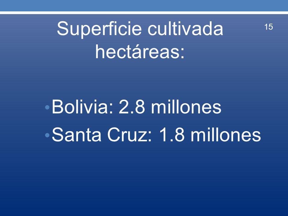 Superficie cultivada hectáreas: