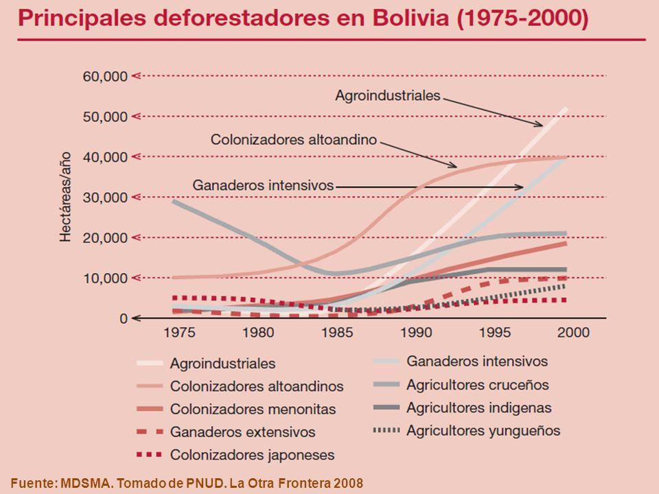Fuente: MDSMA. Tomado de PNUD. La Otra Frontera 2008