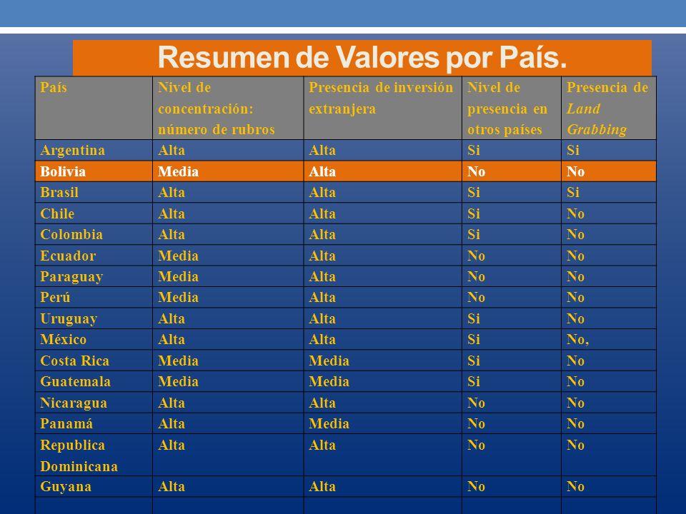 Resumen de Valores por País.