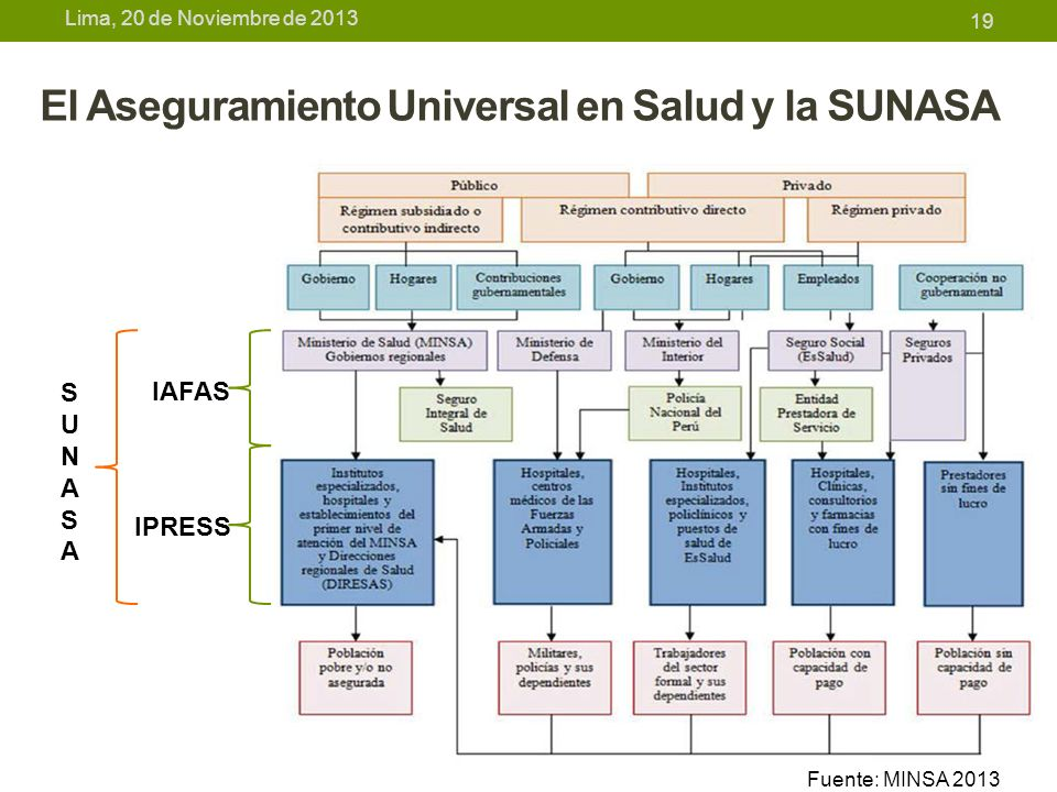 El Aseguramiento Universal en Salud y la SUNASA
