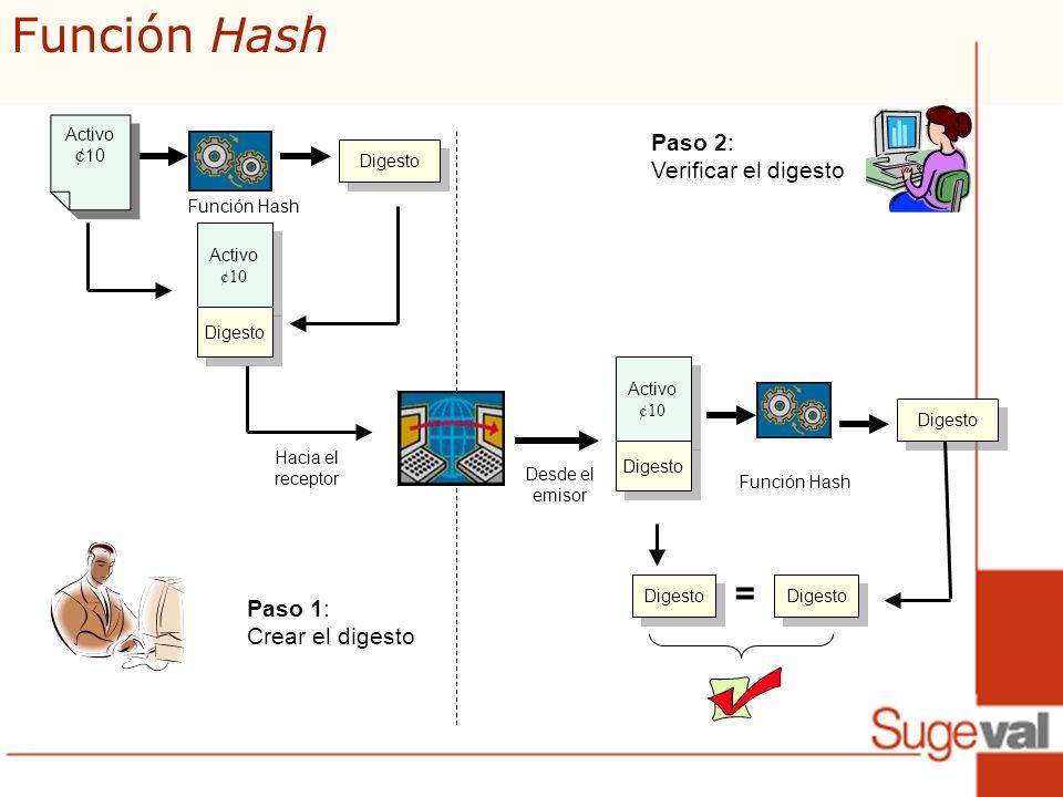 Función Hash = Paso 2: Verificar el digesto Paso 1: Crear el digesto