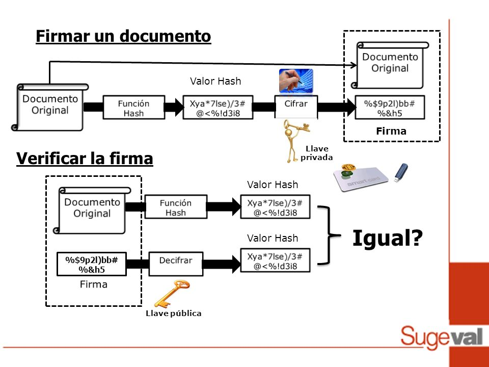 Igual Firmar un documento Verificar la firma Valor Hash Documento