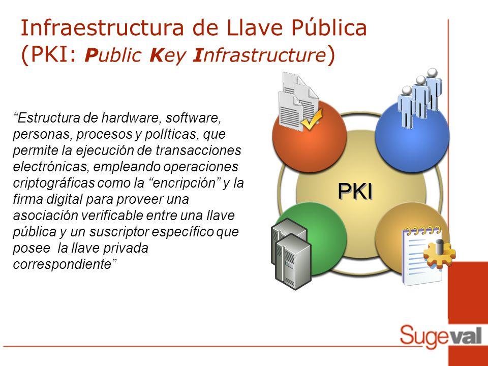 Infraestructura de Llave Pública (PKI: Public Key Infrastructure)