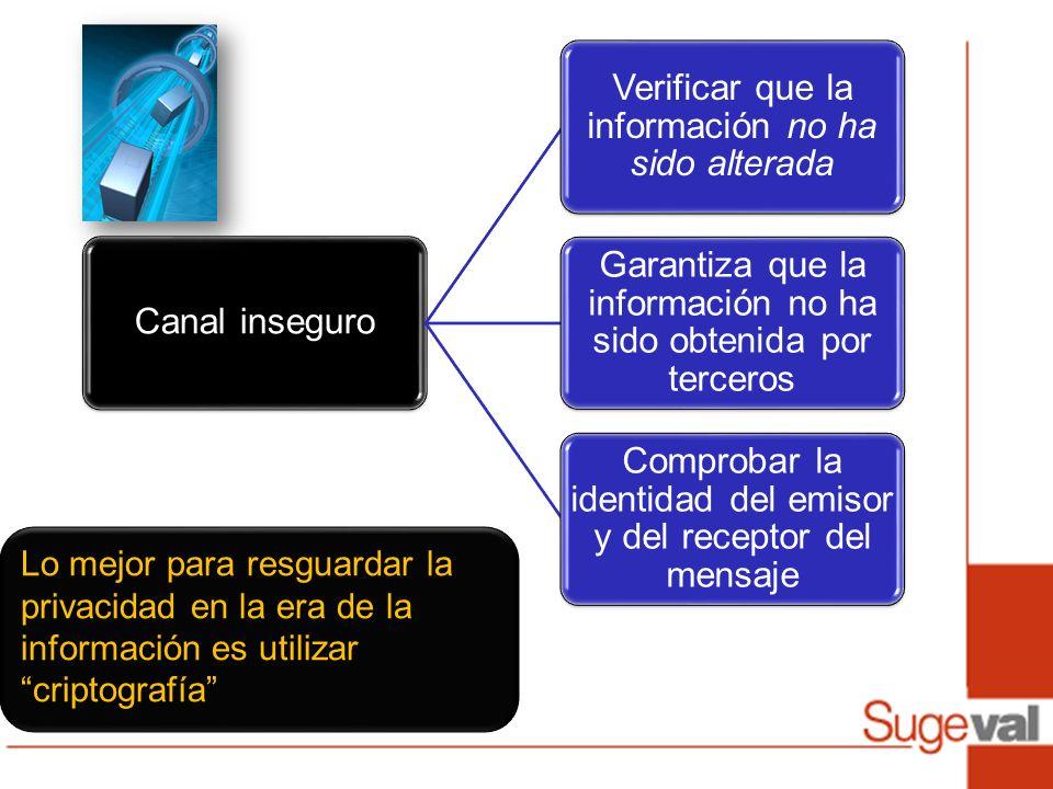 Canal inseguro Verificar que la información no ha sido alterada. Garantiza que la información no ha sido obtenida por terceros.