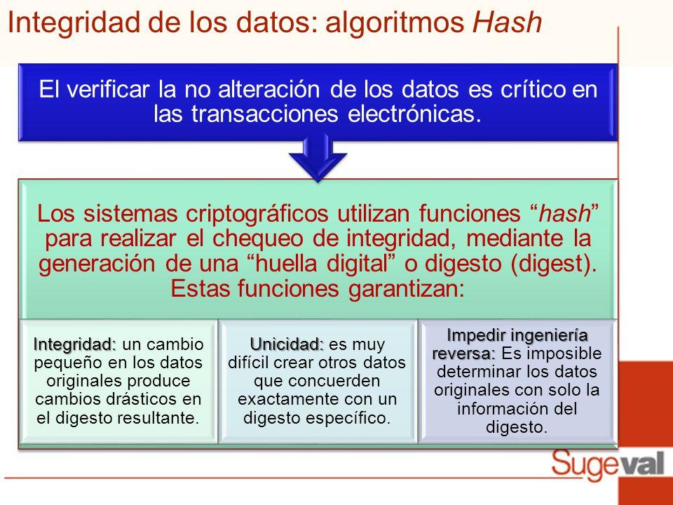 Integridad de los datos: algoritmos Hash