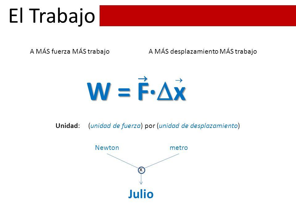 W = F·x El Trabajo Julio  A MÁS fuerza MÁS trabajo