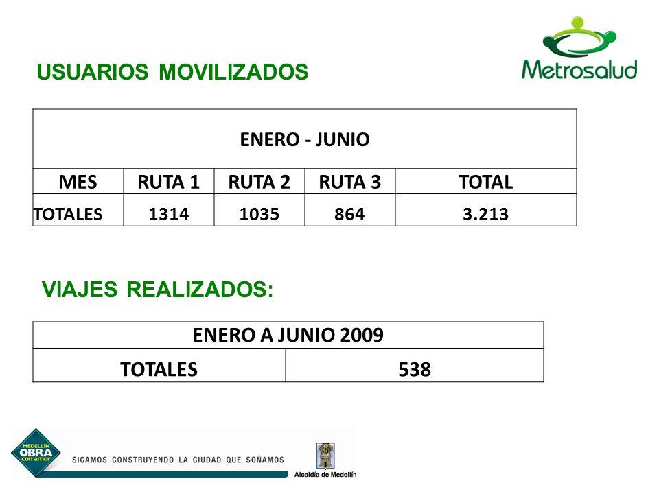 USUARIOS MOVILIZADOS VIAJES REALIZADOS: ENERO A JUNIO 2009 TOTALES 538