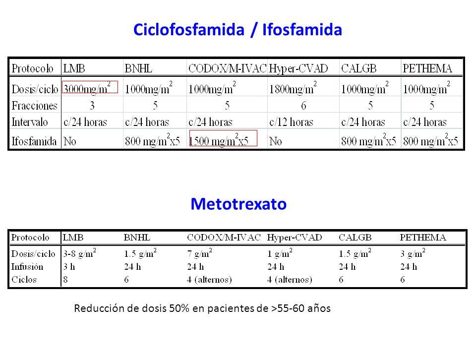 Ciclofosfamida / Ifosfamida