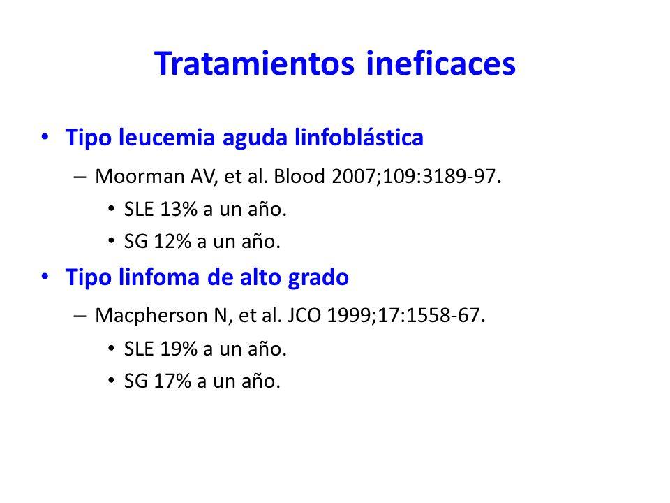 Tratamientos ineficaces