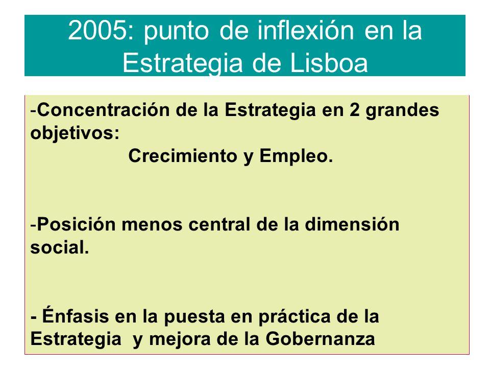 2005: punto de inflexión en la Estrategia de Lisboa