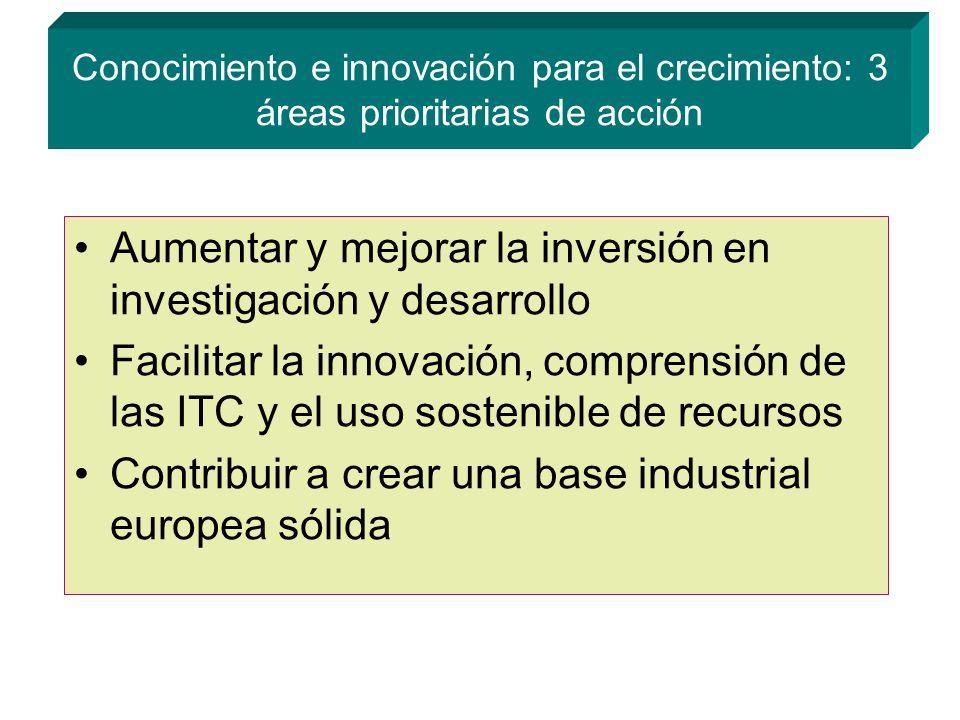 Aumentar y mejorar la inversión en investigación y desarrollo