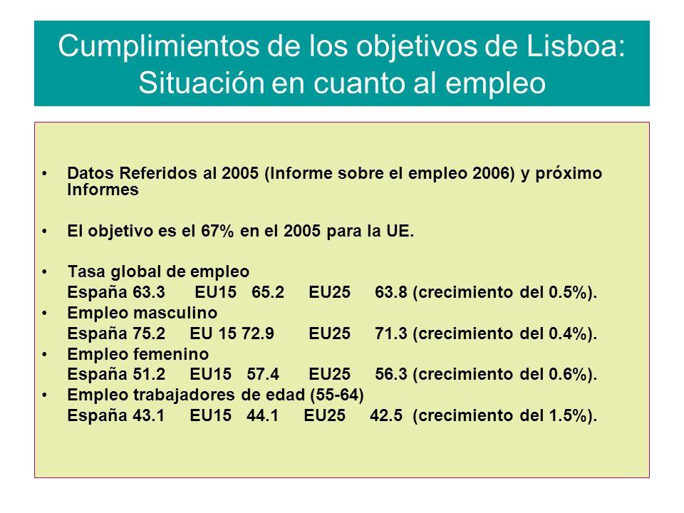 Cumplimientos de los objetivos de Lisboa: Situación en cuanto al empleo