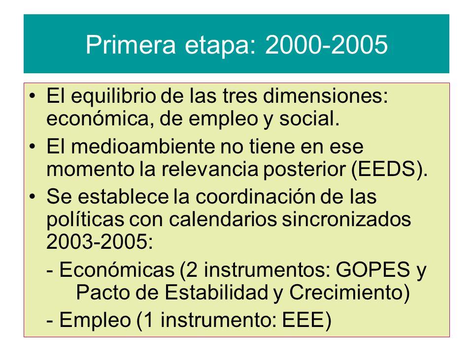 Primera etapa: 2000-2005 El equilibrio de las tres dimensiones: económica, de empleo y social.