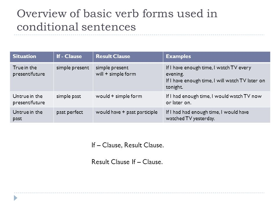 Overview of basic verb forms used in conditional sentences