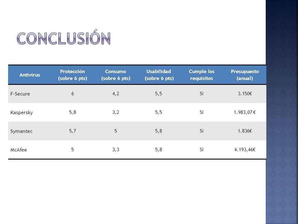 Conclusión Antivirus Protección (sobre 6 pts) Consumo Usabilidad