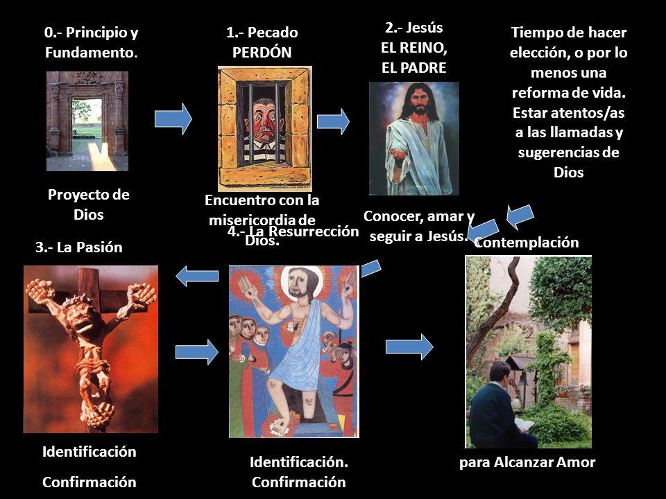 2.- Jesús EL REINO, EL PADRE 0.- Principio y Fundamento.
