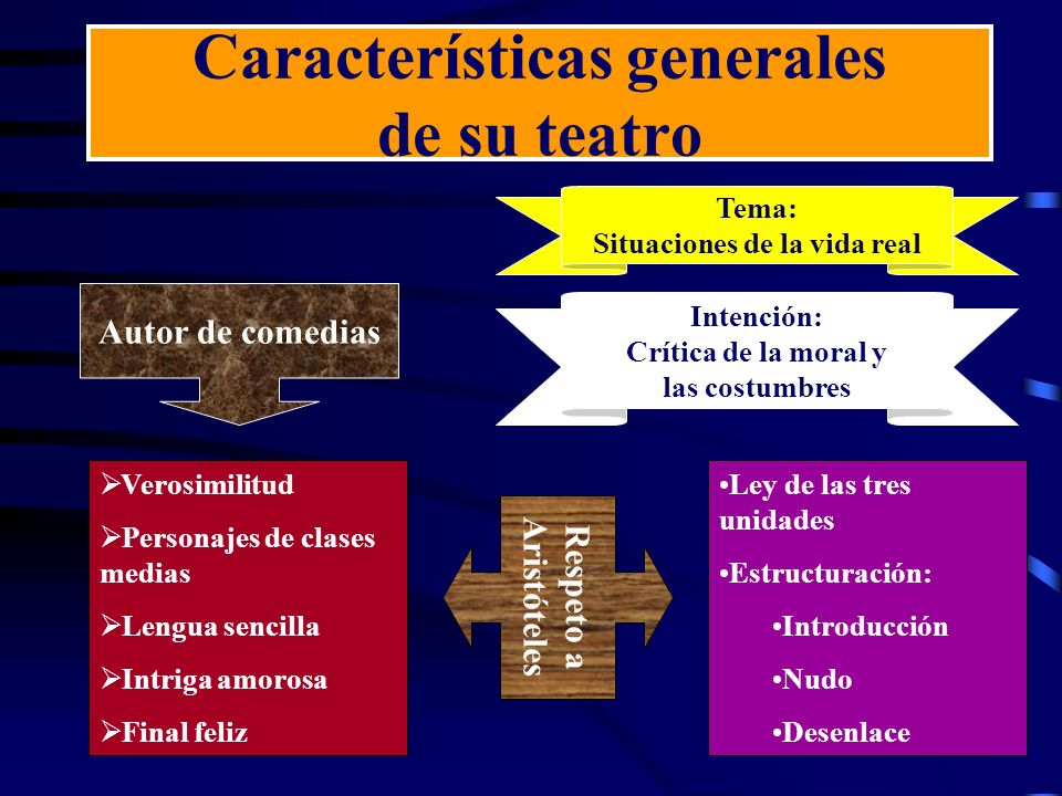Características generales de su teatro