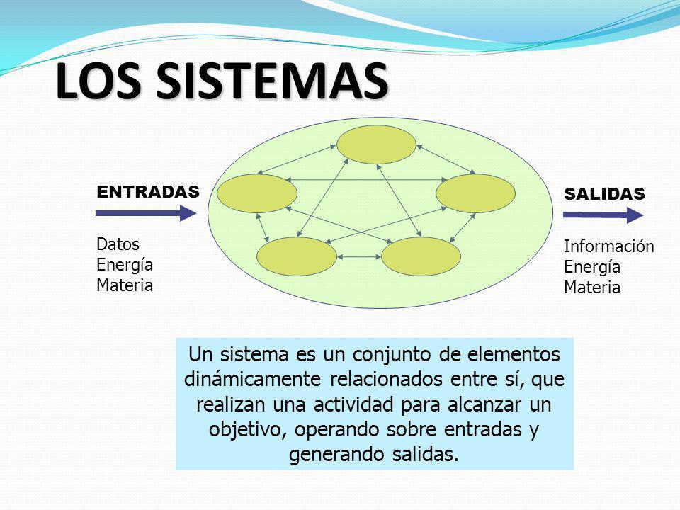 LOS SISTEMAS ENTRADAS. Datos. Energía. Materia. SALIDAS. Información. Energía. Materia.