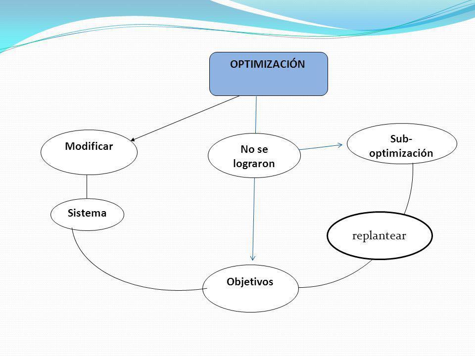 OPTIMIZACIÓN Modificar Sub- optimización Objetivos Sistema No se lograron replantear