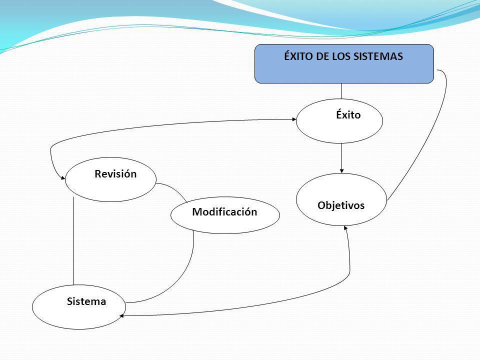ÉXITO DE LOS SISTEMAS Objetivos Modificación Revisión Sistema Éxito