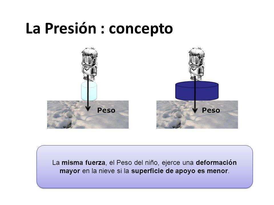 La Presión : concepto Peso Peso