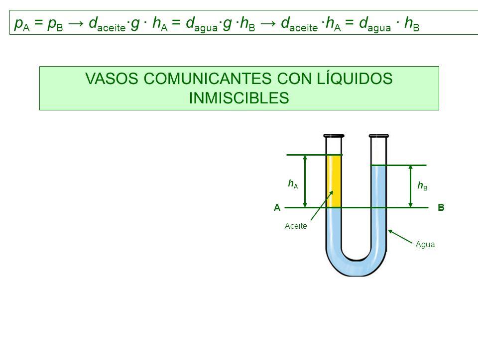 VASOS COMUNICANTES CON LÍQUIDOS INMISCIBLES