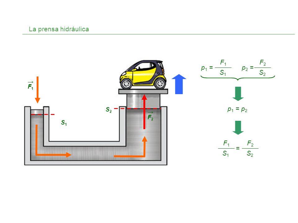 La prensa hidráulica F1 S1 p1 = F2 S2 p2 = p1 = p2 F2 S2 F1 S1 = → F1