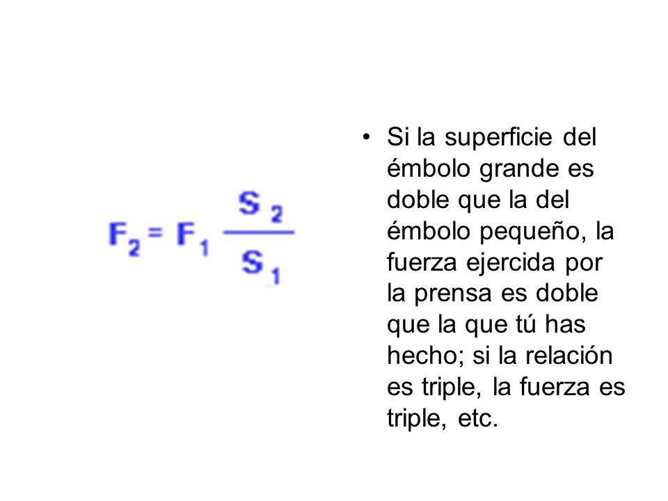 Si la superficie del émbolo grande es doble que la del émbolo pequeño, la fuerza ejercida por la prensa es doble que la que tú has hecho; si la relación es triple, la fuerza es triple, etc.