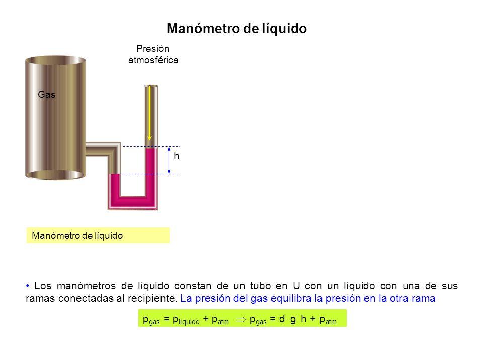 Manómetro de líquido Manómetro de líquido. Gas. Presión atmosférica. h.