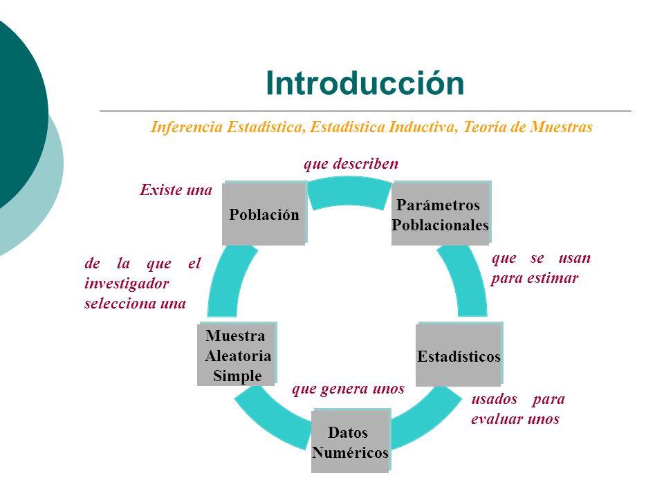Inferencia Estadística, Estadística Inductiva, Teoría de Muestras